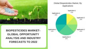 Biopesticides Market