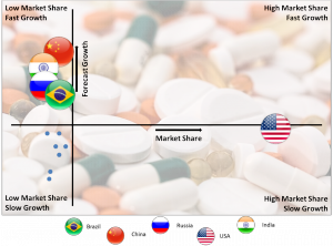 Central Nervous System Drugs Market By Country