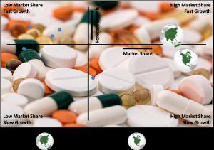 Global Dermatology Market By Region