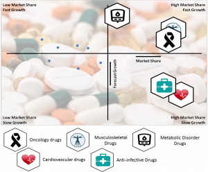 Pharmaceutical Drugs Market By Segments