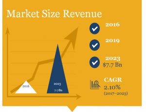 Maternity Apparel Market Size in Revenue (billion)