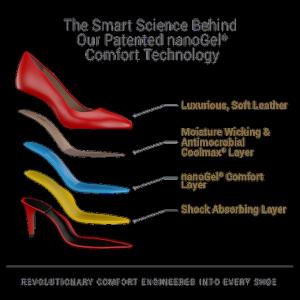 UKIES Nanogel Technology