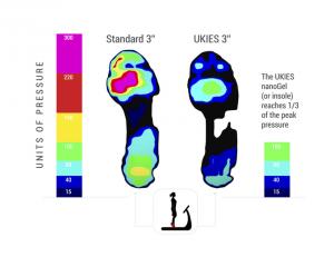 UKIES Foot Heat Map