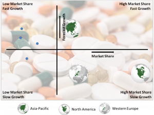 Central Nervous Systems Drugs Market, BCG