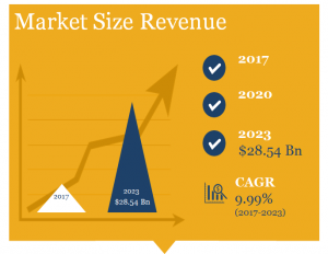 Healthcare Staffing Market in US Market Size by Revenue