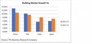 Building Market Growth