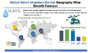 Global Smart Irrigation Market Forecast by Geography