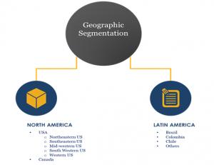 Data Center Market in America -North America & Latin America