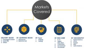E-learining Market - Market Segments, Shares