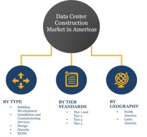 Data Center Construction market Segments & Shares :Tier3 & Tier 4