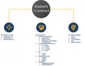 automotive cockpit electronics market segments