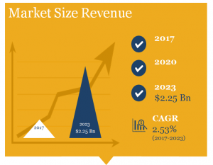 Pro Speaker Market Size in Revenue - $2.2 billion