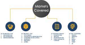 Exhibitions Market Segmentation in Europe
