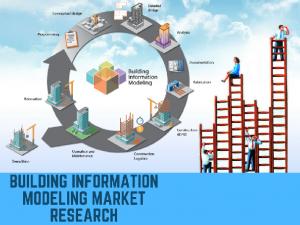 Building Information Modeling, Building Information Modeling market, Building Information Modeling market research, Building Information Modeling market report, Building Information Modeling market analysis, Building Information Modeling market forecast,