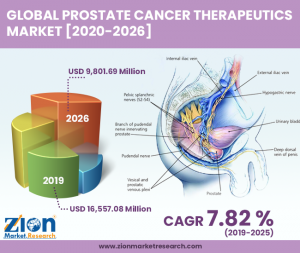 Prostate Cancer Therapeutics Market