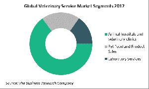 Global Veterinary Market Segments 2017