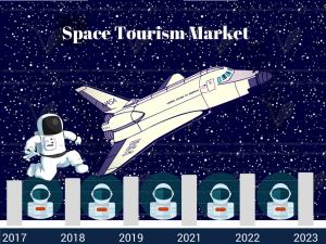 Space Adventures, EADS Astrium, Virgin Galactic, Armadillo Aerospace, Excalibur Almaz, Space Island Group, SpaceX, Boeing and Zero 2 Infinity
