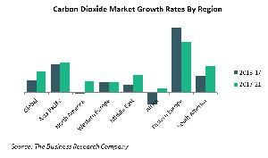 Carbon Dioxide Maket Growth Rates By Region