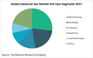 Global Industrial Gas Market End User Segments 2017