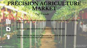 Precision Agriculture Market Analysis & Forecast 2023
