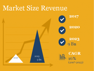 Precision Agriculture Market Revenue & Growth CAGR