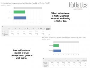 well being and self esteem in American women