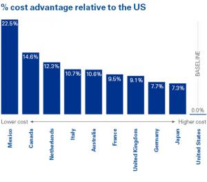 % cost advantage relative to the US