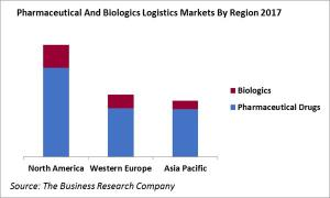 Pharmaceutical And Biologistics Markets By Region 2017