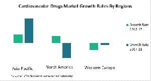 Cardiovascular Drugs Market Growth Rates By Region