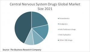 Central Nervous System Drugs Global Market Size 2021