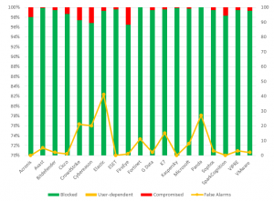 Enterprise Test H1 2020 RWT Results - AV-Comparatives