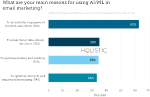What are your main reasons for using AI/ML in email marketing?