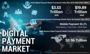 Digital Payment Market Insights 2015-2026