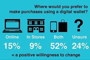 Usage of Digital Wallets
