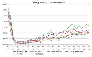 Smarking Real-Time Data: US Weekly Visitor Off-Street Revenue YOY