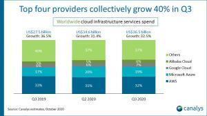 Worldwide cloud market share Q3 2020