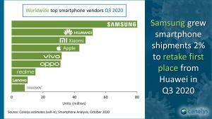 Worldwide smartphone market Q3 2020