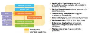 Internet of Things platform segmentation